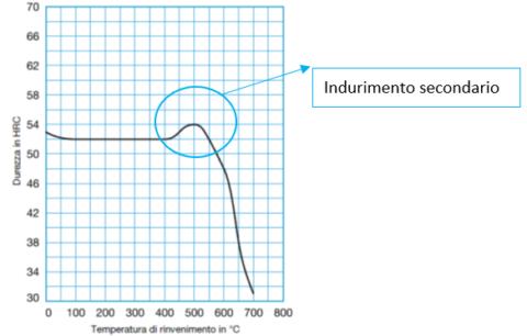 Diagramma di rinvenimento di un acciaio da lavorazione a caldo - Thermodur®2343 EFS Superclean